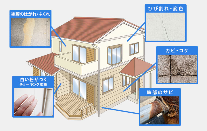 現状の外壁・屋根の状態をチェックしましょう