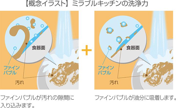 ミラブルキッチンの洗浄の特徴