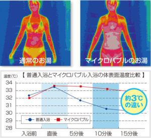 普通入浴とマイクロバブル入浴の体表面温度比較画像