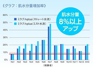 グラフ:肌水分量増加率