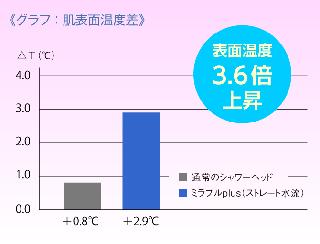 グラフ:肌表面温度差